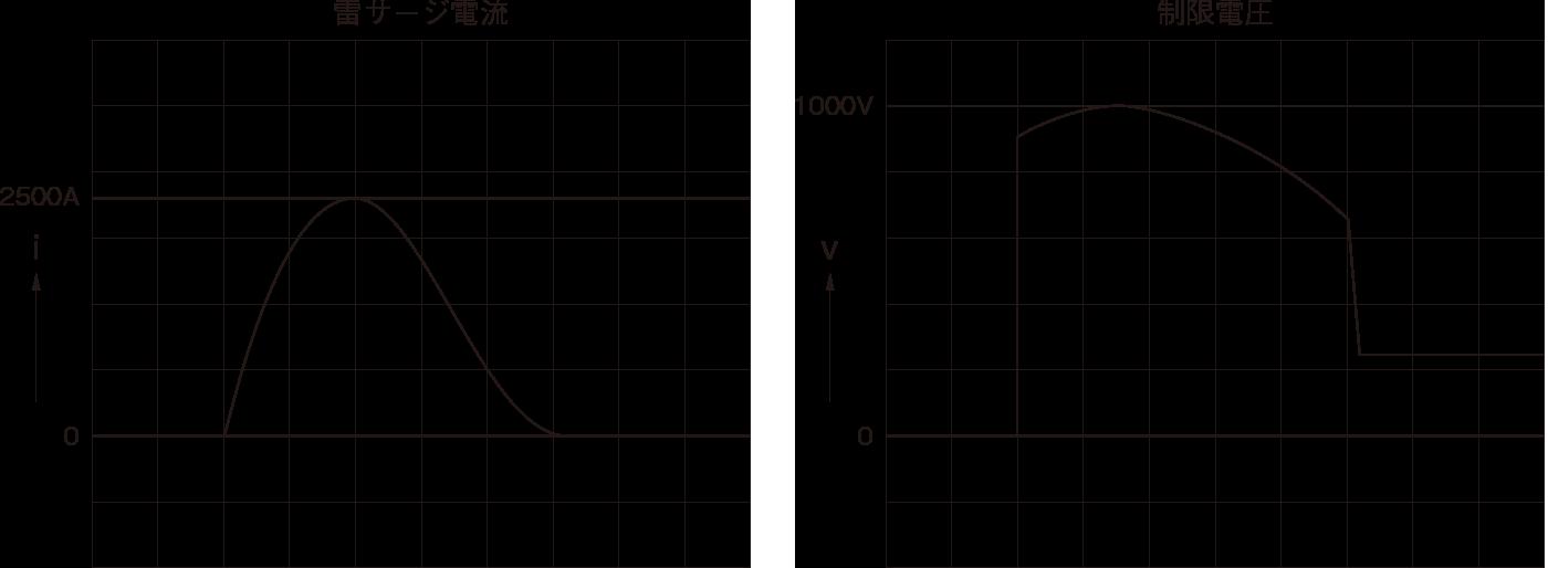 図9 SPDの制限電圧