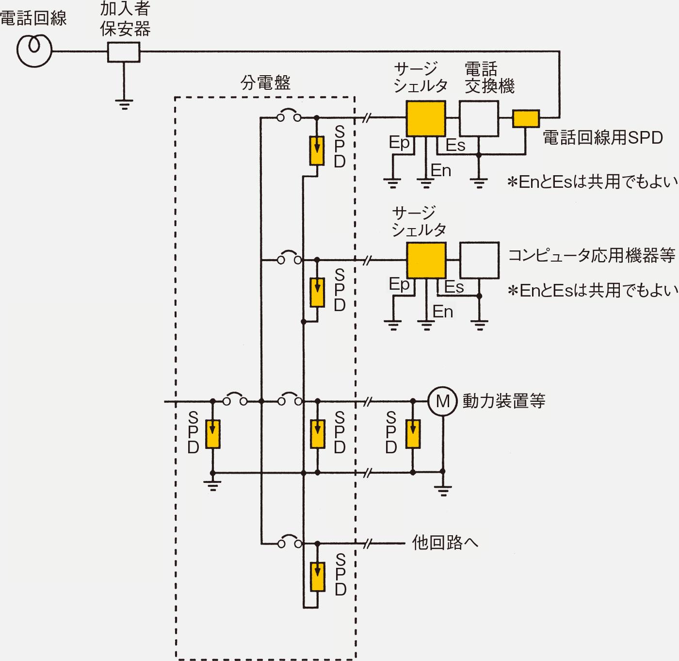 図12 分電盤から保護する機器までのSPD取り付け
